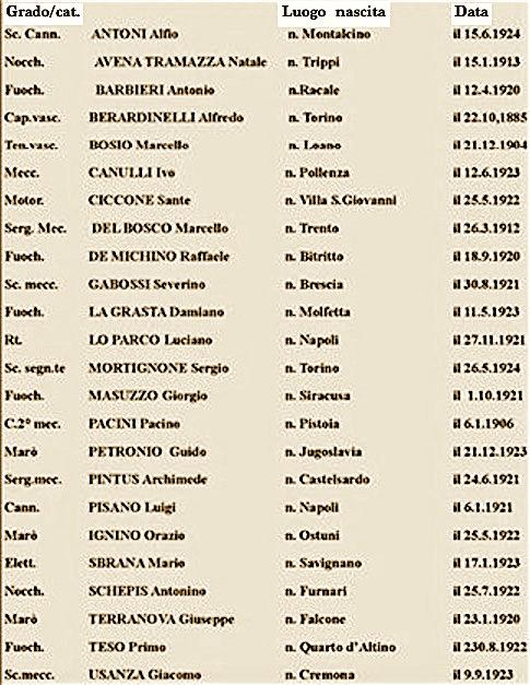 11-9-1943-regia-torpediniera-t8-elenco-dei-marinai-deceduti-www-lavocedelmarinaio-com