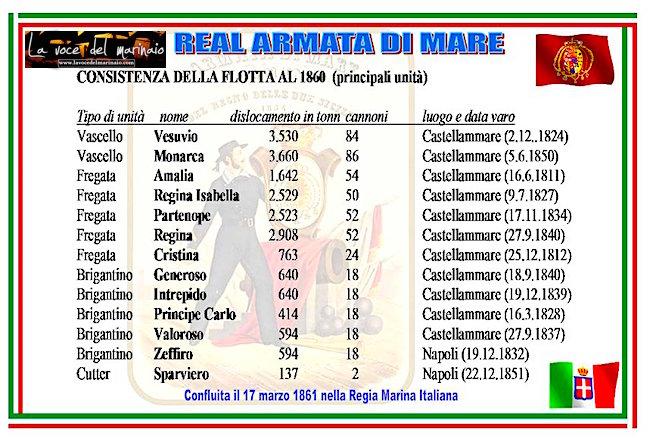 17 MARZO 1861 consistenza della reale flotta italiana - www.lavocedelmarinaio.com