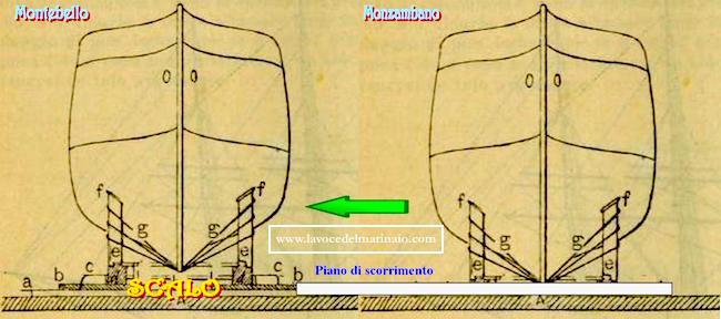 Navi Montebello e Monzambano - piano di scorrimento - www.lavocedelmarinaio.com