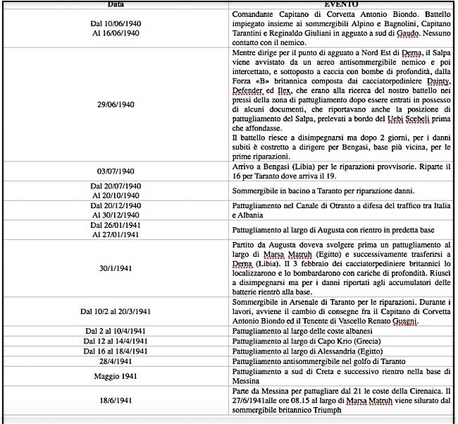 cronologia eventi del regio sommergibile Salpa - www.lavocedelmarinaio.com