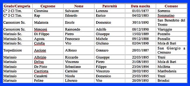 regio veliero Pantelleria -Elenco dei marinai deceduti - www.lavocedelmarinaio.com