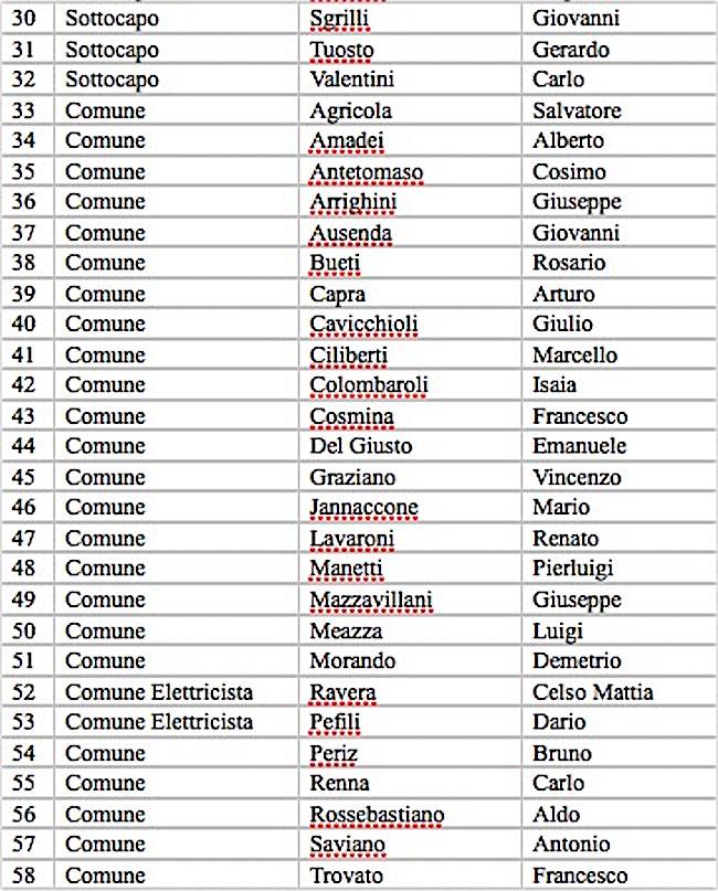 Eenco caduti regio sommergibile Medusa 2 - www.lavocedelmarina.com